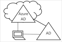 Hybrid Azure AD join - Part one: What is it and how to set