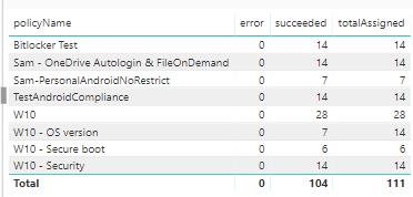 PowerBI reporting for Intune and AzureAD - Orbid365