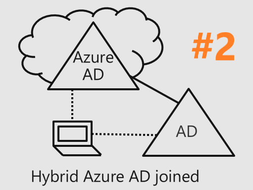 hybrid azure ad join  u2013 part two  automatic enrollment in intune