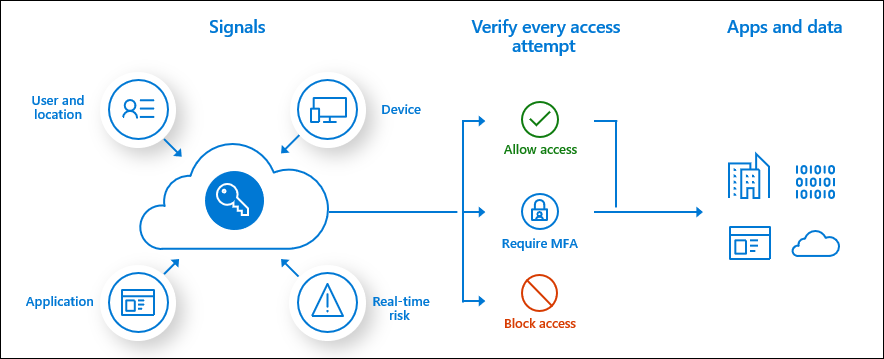 azure ad conditional access