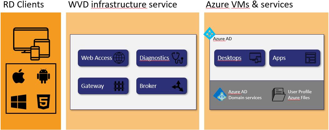 Windows virtual desktop infrastructure service