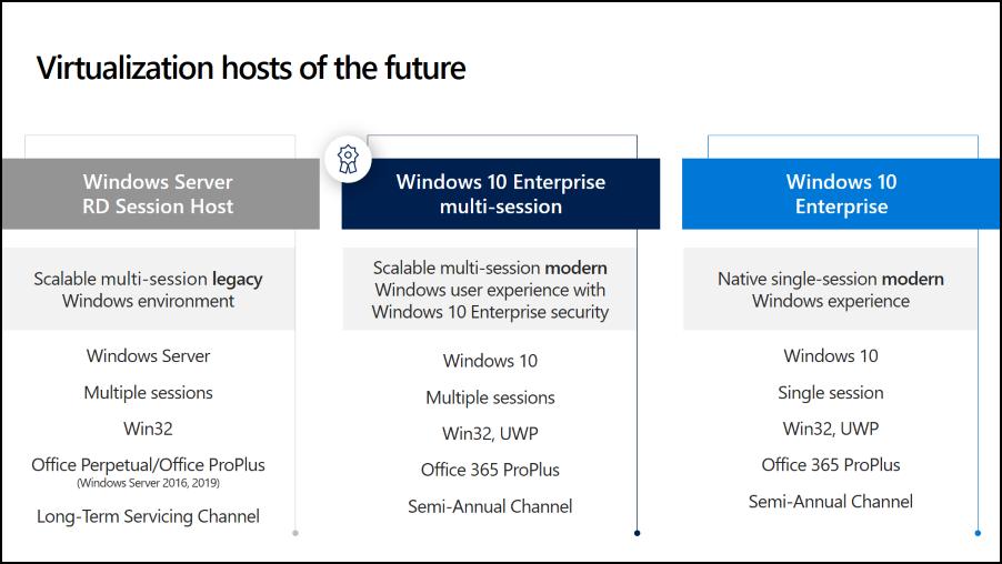Windows virtual desktop operating systems